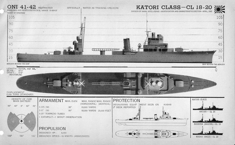 Japanese cruiser Katori plan view