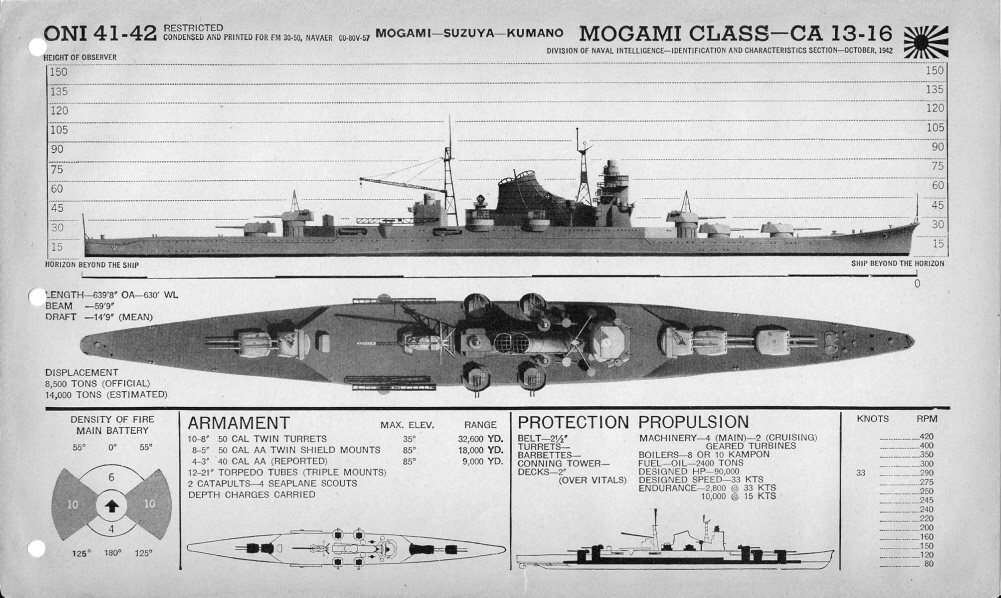 Japanese cruiser Mogami plan view