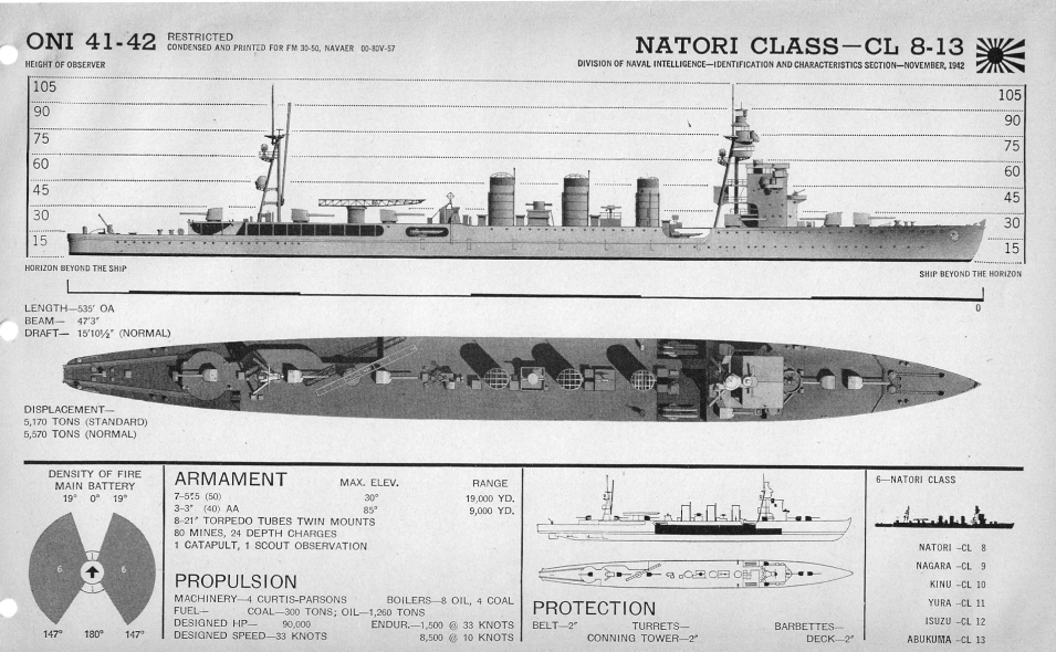 Japanese cruiser Natori plan view