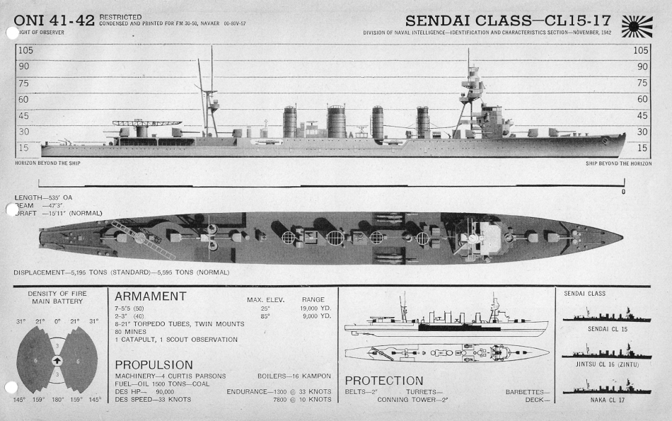 IJN cruiser Sendai plan view