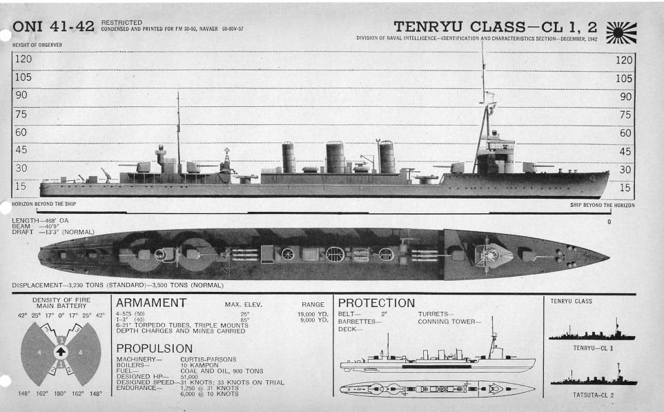 Japanese cruiser Tenryu plan view