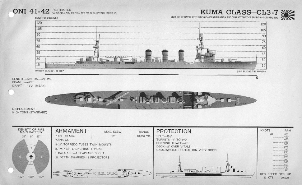 IJN cruiser Kuma plan view