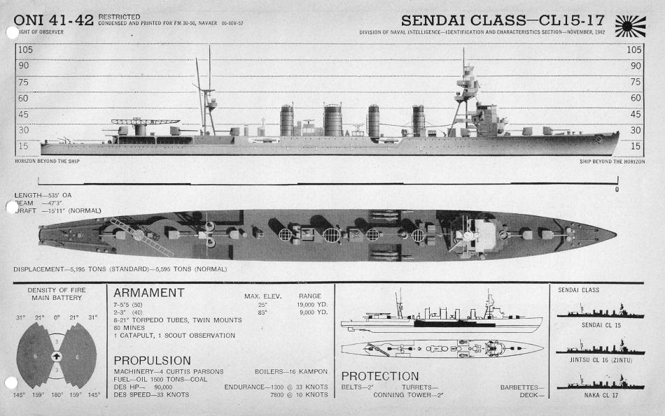 IJN cruiser Sendai plan view